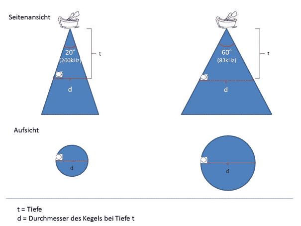 Abstrahlwinkel, Radius und Tiefe bei meinem Echolot – Wie weit ist der Fisch vom  Boot entfernt?